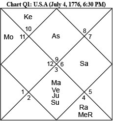 Chart Q1: USA birth chart (jyotish)